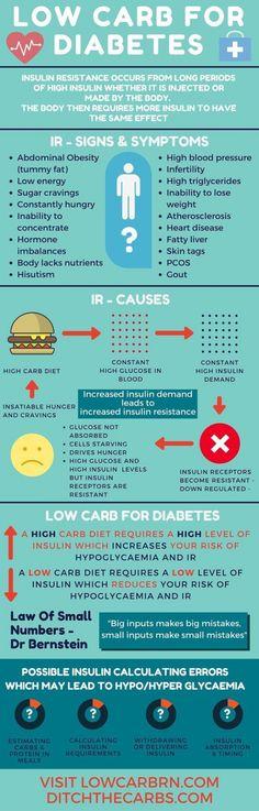 Diabetes mellitus - Tudástár